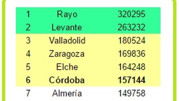 Imagen de la clasificación de seguidores en Twitter de los clubes de Segunda