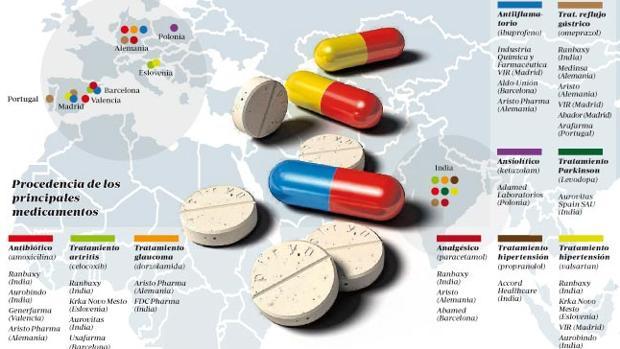 Procedencia de los principales medicamentos