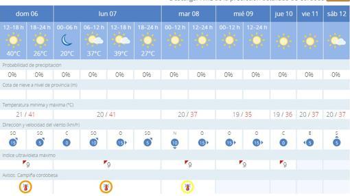 Previsión meteorológica para los próximos días