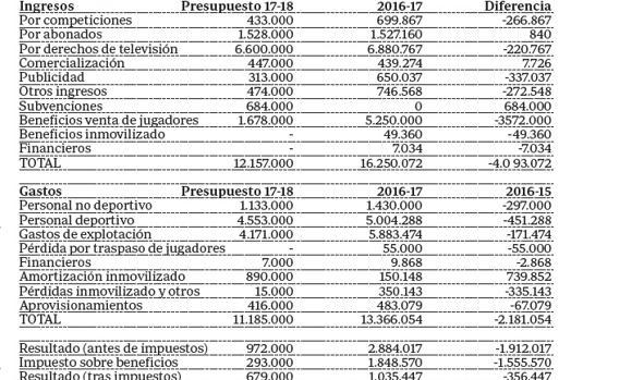 Gráfico del presupuesto del Córdoba CF para esta temporada y liquidación de la pasada