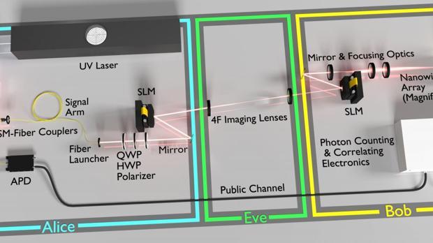 La máquina enigma cuántica desarrollada en la Universidad de Rochester