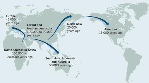 Algunos investigadores creen que hubo al menos dos grandes migraciones desde África