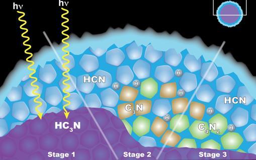 Modelo de la «química del estado sólido» en el interior de «copos» de hielo en Titán