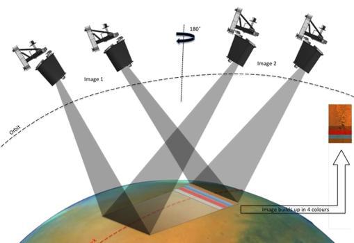 Representación del proceso de barrido del instrumento CaSSIS, para captar imágenes de la superficie en alta resolución