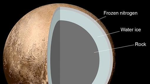 Posible estructura de Plutón. De dentro hacia fuera: roca, hielo de agua y, por último, hielo de nitrógeno