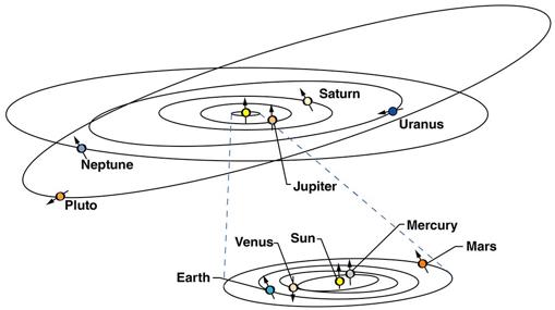La órbita de Plutón no se parece a la de los planetas del Sistema Solar