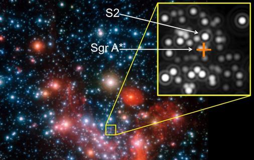 Imagen del centro de la Vía Láctea (Sgr A*) y de la estrella S2