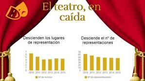 El teatro pierde un 27% de sus espectadores y los festivales «maquillan» la caída de la música popular