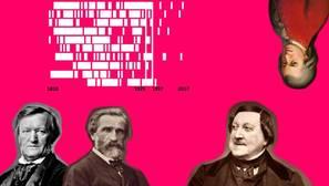 Wagner, Verdi, Rossini y Mozart