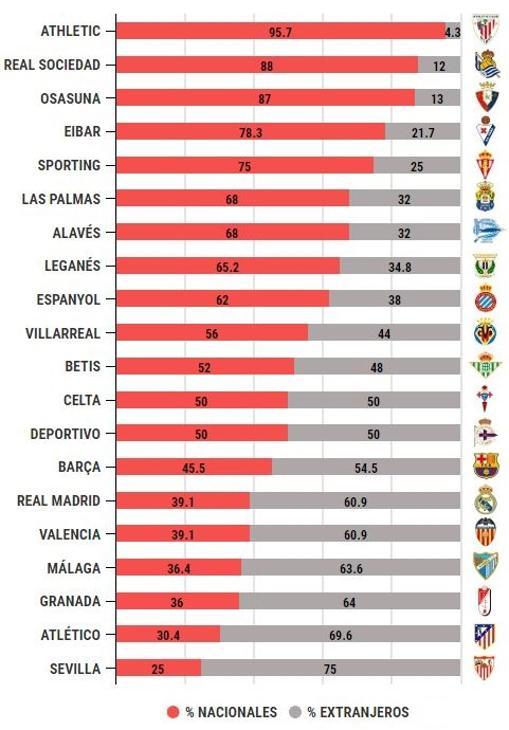 Porcentaje de jugadores nacionales y extranjeros en los equipos de Primera División.