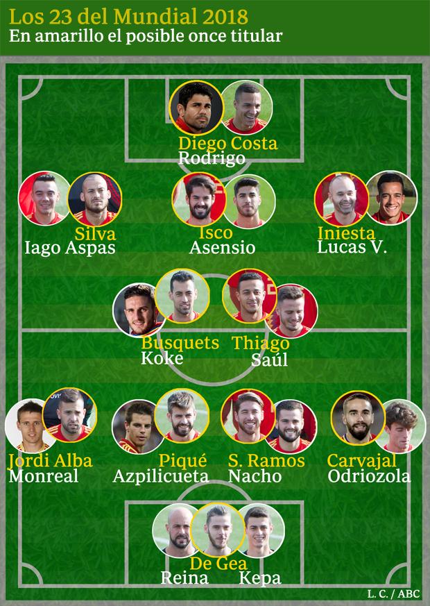 Lista de jugadores de la selección española para el Mundial de Rusia 2018