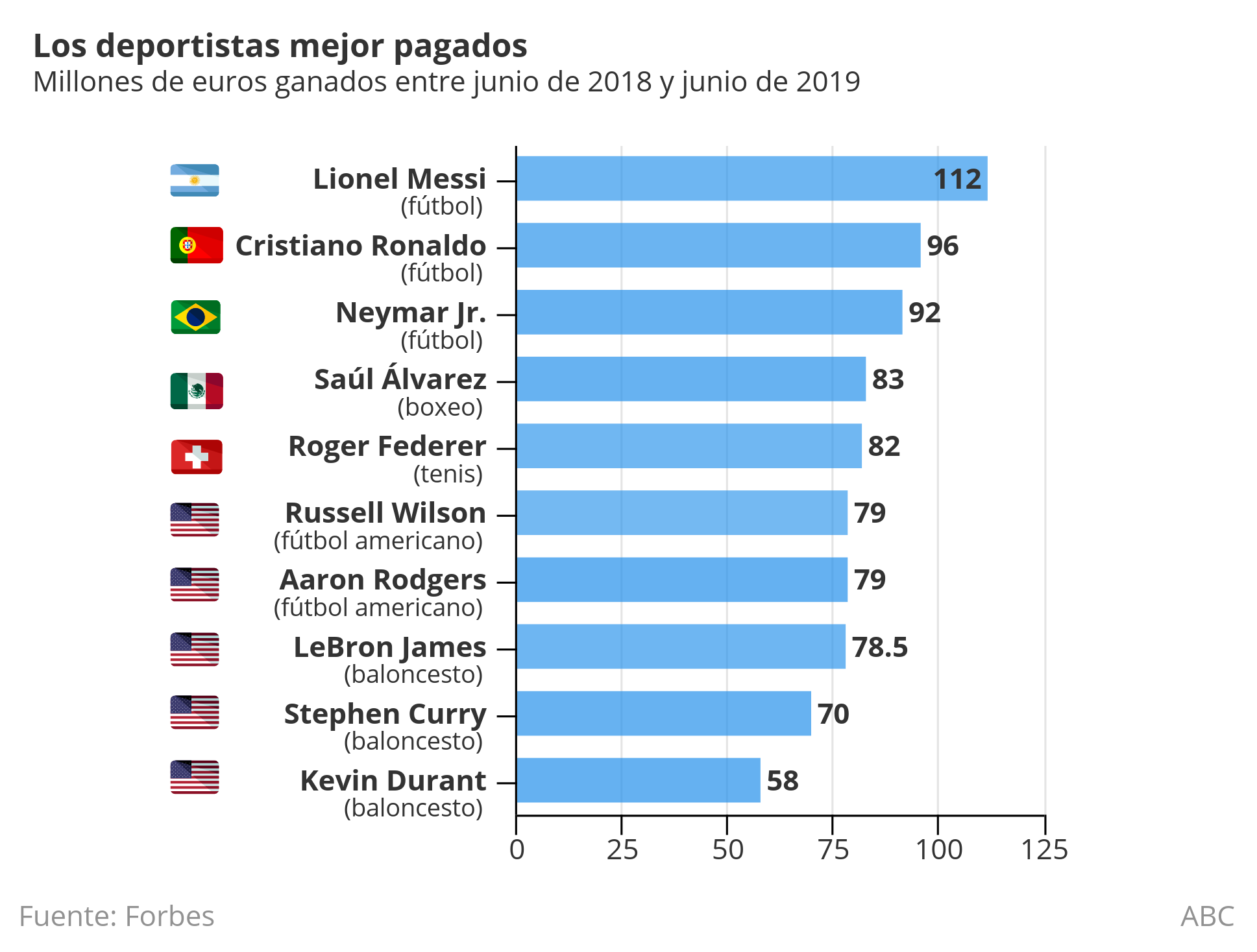 Deportistas mejor pagados del mundo