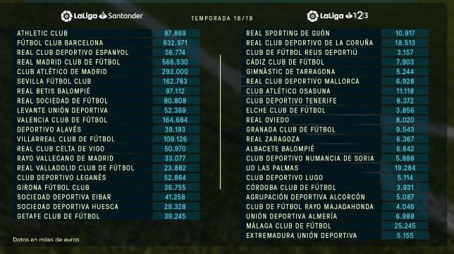 Cuadro de los límites salariales de los clubes españoles.