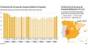 La temporalidad se ceba en Andalucía y Extremadura con tasas del 35%