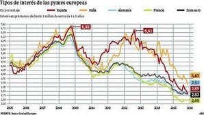 Las pymes españolas se financian ya a menor coste que las alemanas