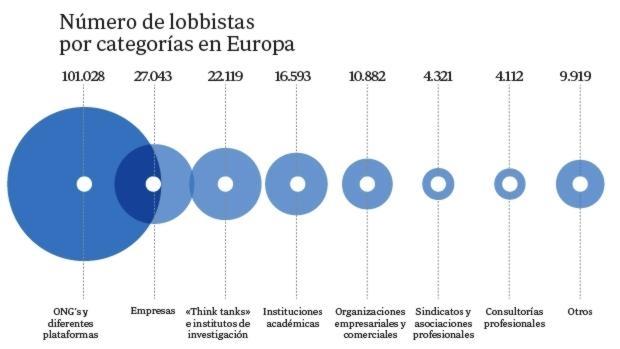 Distribución de lobbistas en Europa