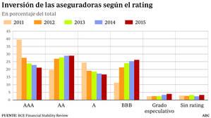 Las aseguradoras aumentan su inversión en deuda de alto riesgo