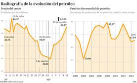 El crudo, amenaza para la recuperación económica española