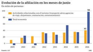 El turismo ya genera el 20% de los empleos que se crean en España