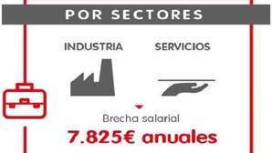 Los sectores con los salarios más altos en España