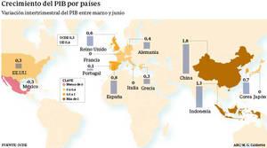 Los motores del crecimiento español en el segundo trimestre