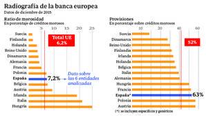 La banca española lidera en Europa el blindaje frente a los créditos dudosos