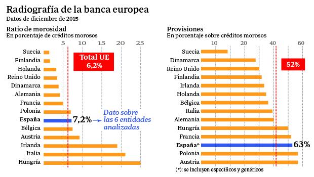 Radiografía de la banca europea