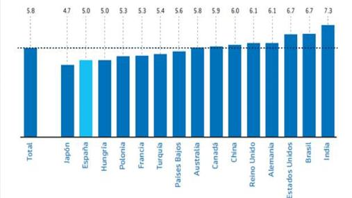 Índice de los países que más planifican su jubilación