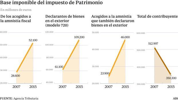 Los acogidos a la amnistía declaran 52.100 millones, un 82% más que en 2007