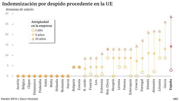 España tiene los mayores costes por despido de Europa