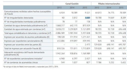 Las cifras del fraude del agua en la comunidad de Madrid