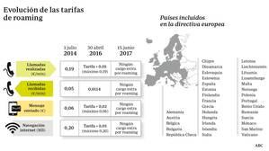 Bruselas deja en manos de las «telecos» decir si un usuario abusa o no del «roaming» gratis