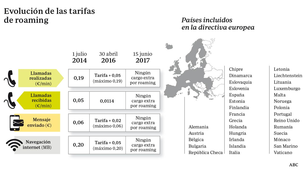 Evolución de las tarifas de «roaming» en Europa