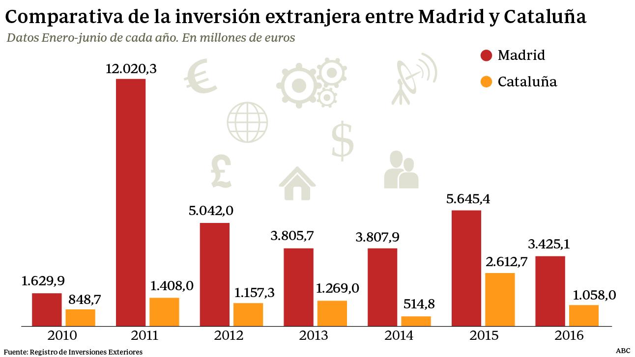Madrid recibió tres veces más inversión extranjera que Cataluña hasta junio