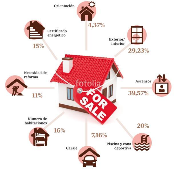 Infinidad de factores influyen en la adquisición de una casa