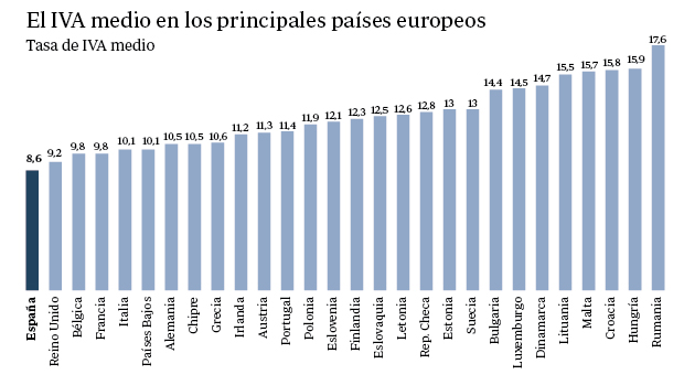 Tipo de IVA en Europa