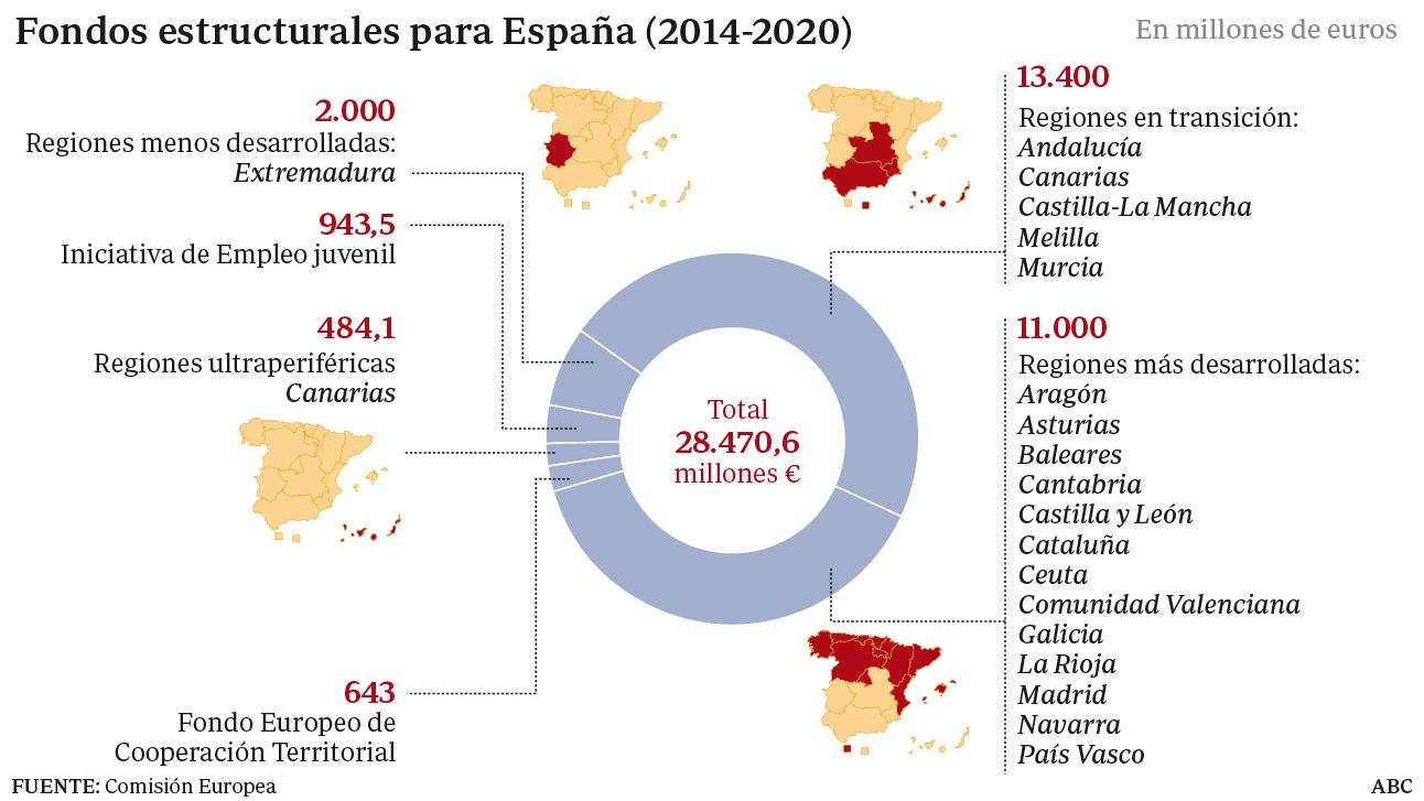 Fondos estructurales para España