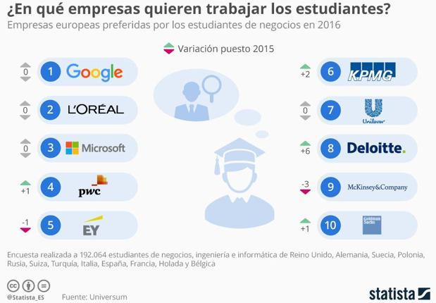 Las diez empresas más deseadas por los estudiantes para trabajar