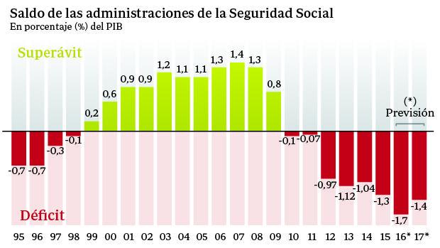 Saldo de las administraciones de la Seguridad Social
