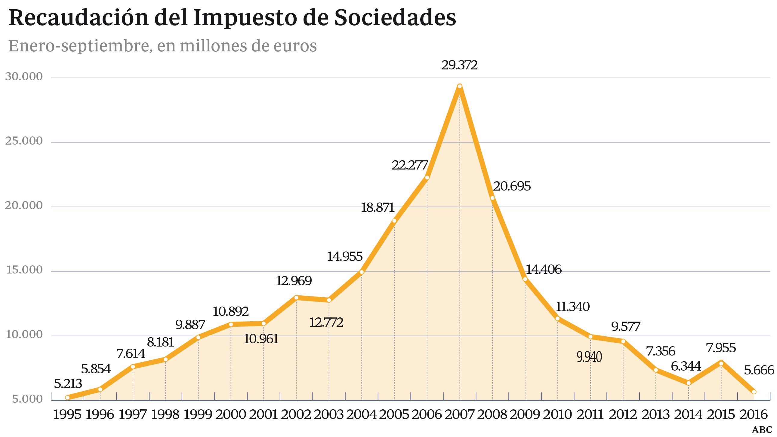 Hacienda ingresó en octubre casi 6.000 millones por el adelanto de Sociedades