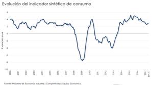 ¿Los consumidores dan por finalizada la crisis?