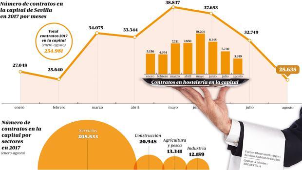 Gráfico sobre contrataciones por sectores