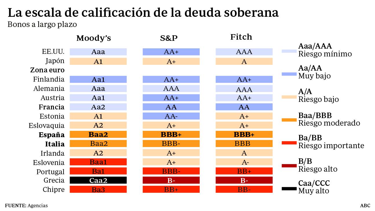 Rating soberanos
