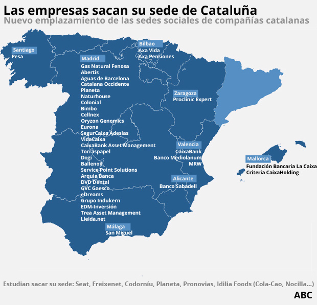 Nuevas sedes de las empresas catalanas