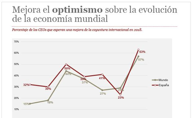 Porcentaje de los consejeros delegados que esperan una mejora de la coyuntura internacional