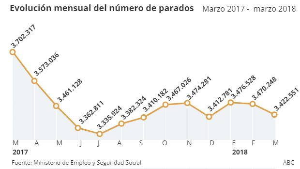 Evolución del número de parados los últimos doce meses