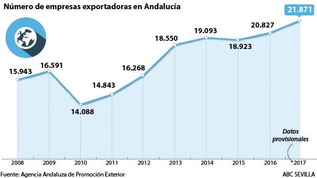 Gráfico del número de empresas exportadoras en Andalucía