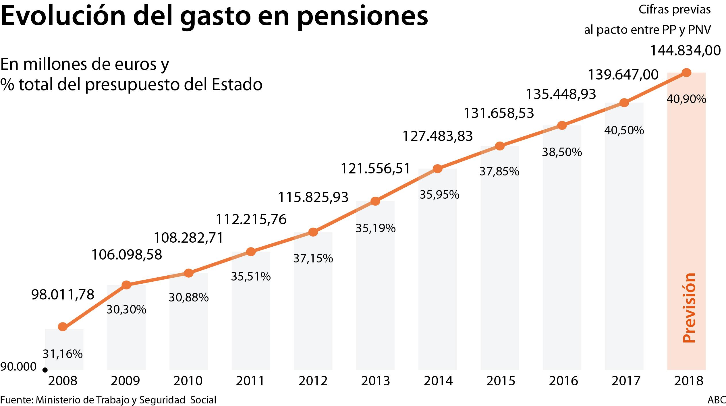 La Seguridad Social afronta pagos récord de 31.000 millones en pensiones en dos meses