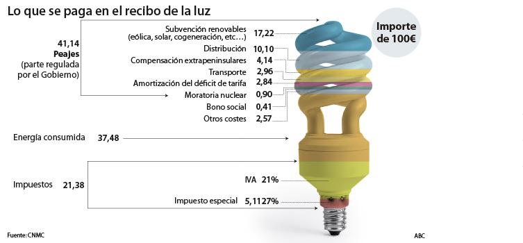 El Gobierno congela la parte regulada de las facturas de luz y gas para 2019