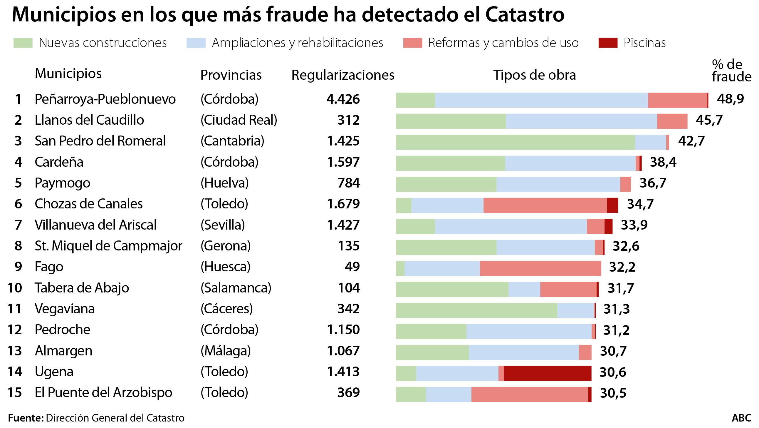 Comprueba los municipios que más obras y piscinas ocultaban a Hacienda
